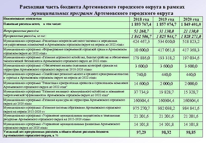 Расходная часть бюджета Артемовского городского округа в рамках муниципальных программ Артемовского городского округа Наименование