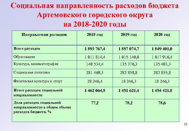 Социальная направленность расходов бюджета Артемовского городского округа на 2018 -2020 годы Направления расходов 2018