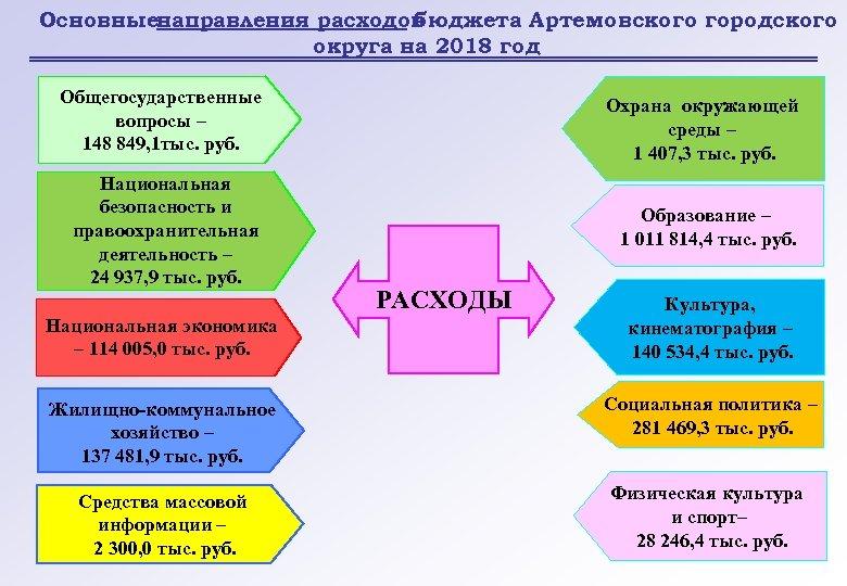 Основныенаправления расходов бюджета Артемовского городского округа на 2018 год Общегосударственные вопросы – 148 849,