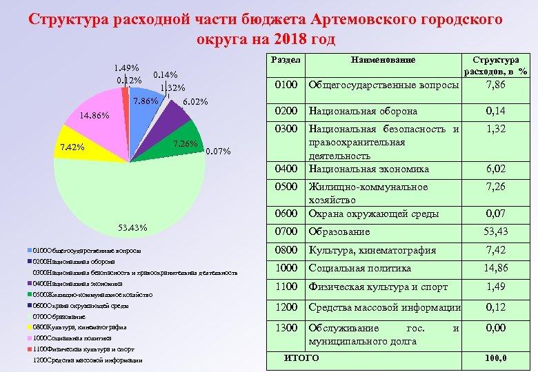 Структура расходной части бюджета Артемовского городского округа на 2018 год Раздел 14. 86% 7.