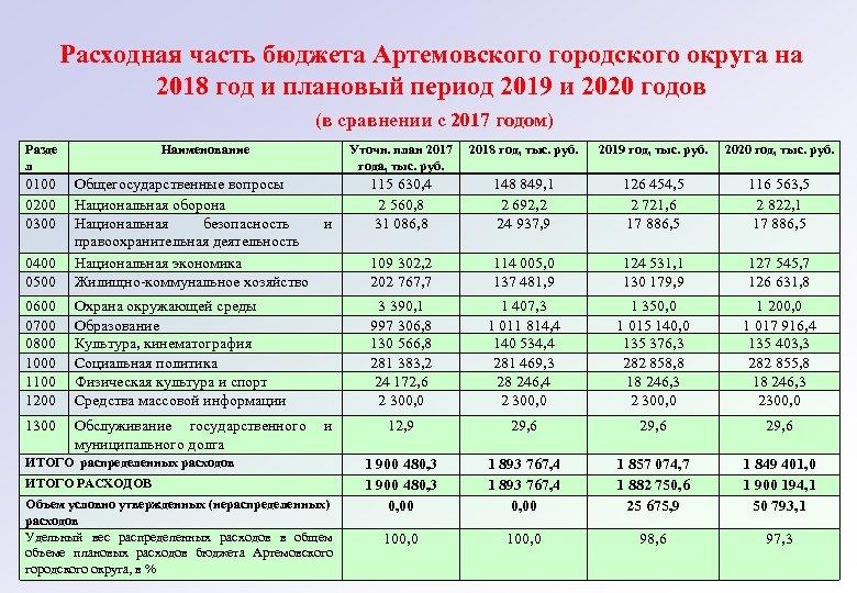 Расходная часть бюджета Артемовского городского округа на 2018 год и плановый период 2019 и