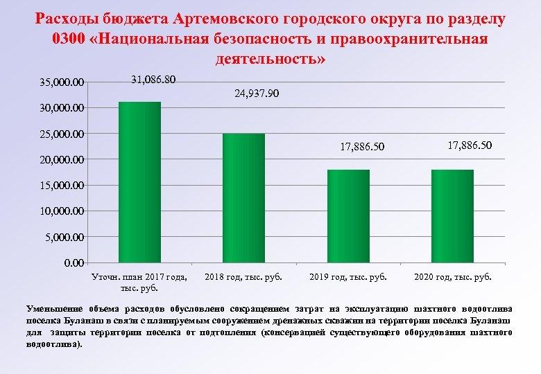 Расходы бюджета Артемовского городского округа по разделу 0300 «Национальная безопасность и правоохранительная деятельность» 35,
