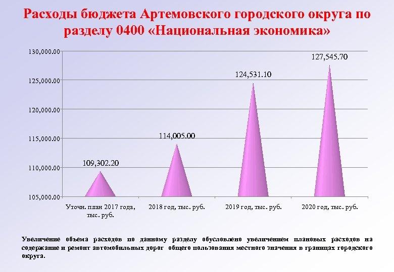 Расходы бюджета Артемовского городского округа по разделу 0400 «Национальная экономика» 130, 000. 00 127,