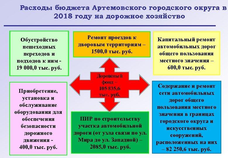 Расходы бюджета Артемовского городского округа в 2018 году на дорожное хозяйство Обустройство пешеходных переходов