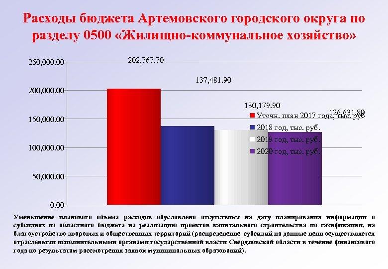 Расходы бюджета Артемовского городского округа по разделу 0500 «Жилищно-коммунальное хозяйство» 250, 000. 00 202,