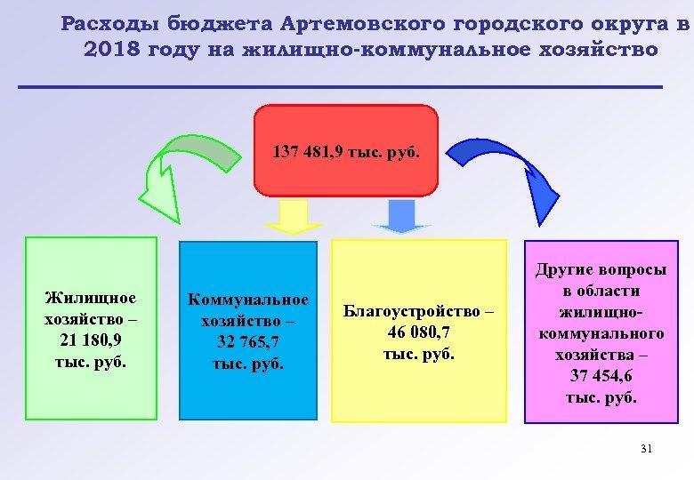 Расходы бюджета Артемовского городского округа в 2018 году на жилищно-коммунальное хозяйство 137 481, 9