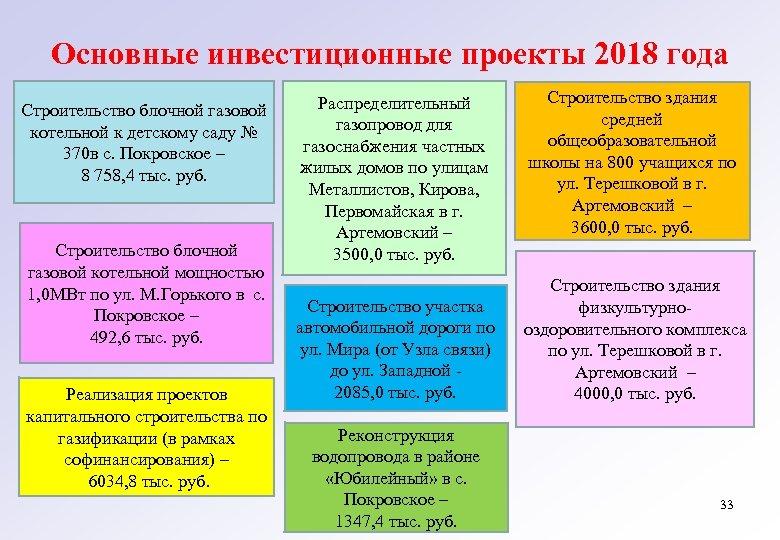 Основные инвестиционные проекты 2018 года Строительство блочной газовой котельной к детскому саду № 370