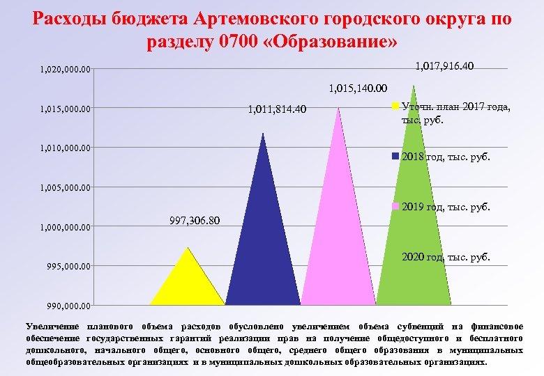 Расходы бюджета Артемовского городского округа по разделу 0700 «Образование» 1, 017, 916. 40 1,