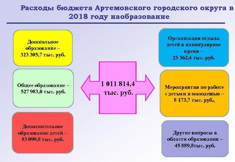 Расходы бюджета Артемовского городского округа в 2018 году на образование Организация отдыха детей в