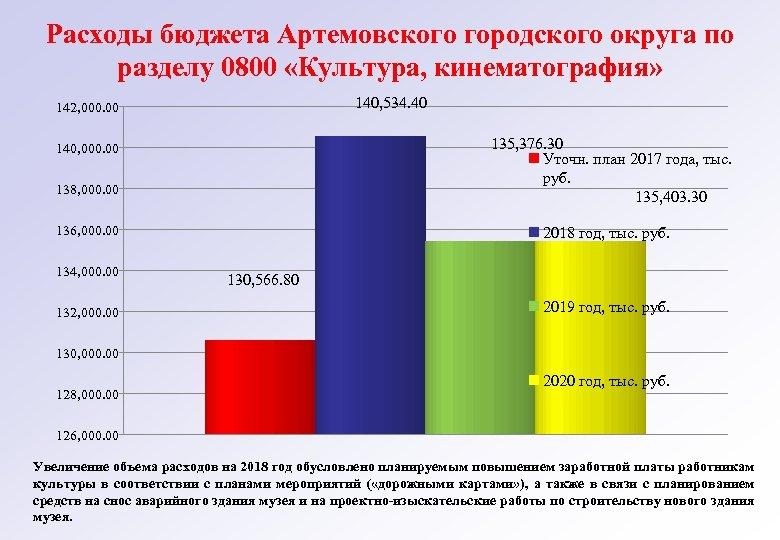 Расходы бюджета Артемовского городского округа по разделу 0800 «Культура, кинематография» 140, 534. 40 142,