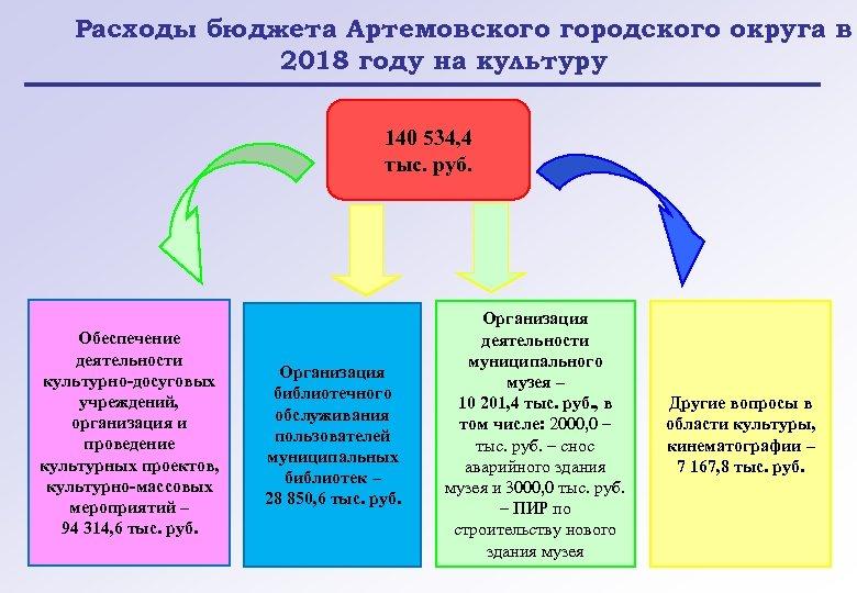 Расходы бюджета Артемовского городского округа в 2018 году на культуру 140 534, 4 тыс.