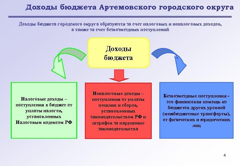 Доходы бюджета Артемовского городского округа Доходы бюджета городского округа образуются за счет налоговых и