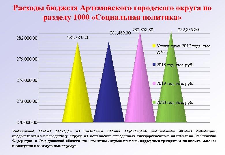 Расходы бюджета Артемовского городского округа по разделу 1000 «Социальная политика» 282, 000. 00 281,