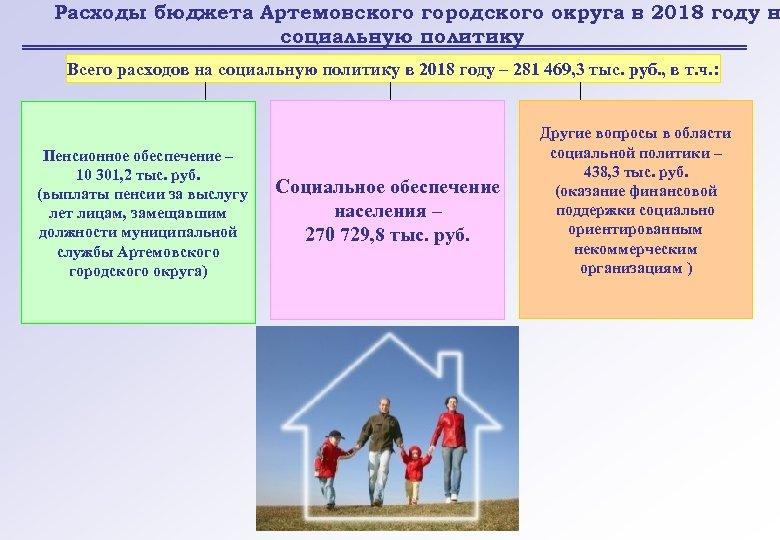 Расходы бюджета Артемовского городского округа в 2018 году н социальную политику Всего расходов на