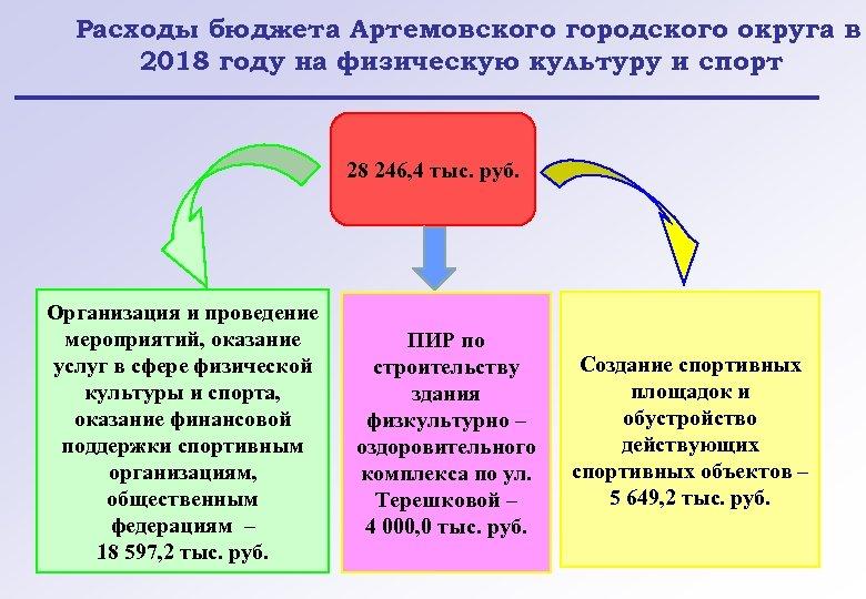 Расходы бюджета Артемовского городского округа в 2018 году на физическую культуру и спорт 28