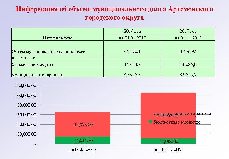 Информация об объеме муниципального долга Артемовского городского округа 2016 год на 01. 2017 год
