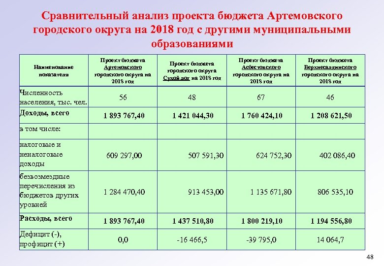 Сравнительный анализ проекта бюджета Артемовского городского округа на 2018 год с другими муниципальными образованиями