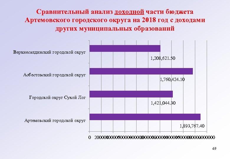 Сравнительный анализ доходной части бюджета Артемовского городского округа на 2018 год с доходами других