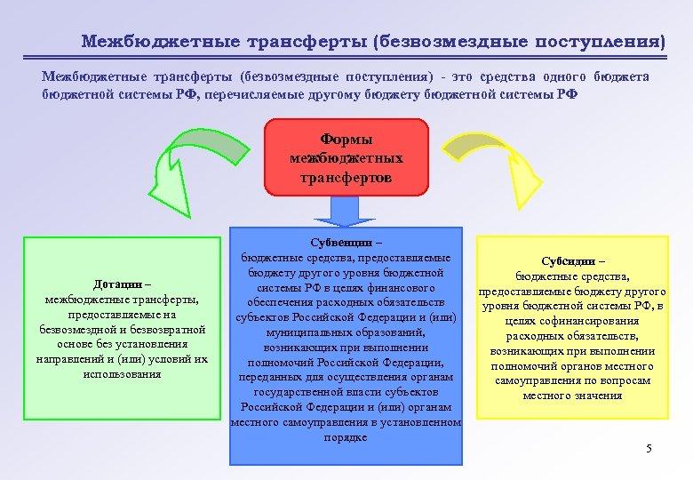 Межбюджетные трансферты (безвозмездные поступления) - это средства одного бюджета бюджетной системы РФ, перечисляемые