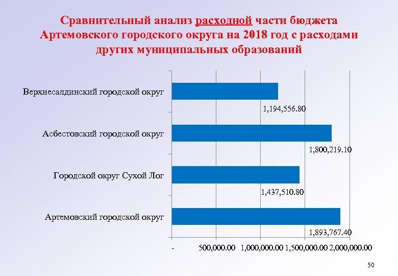 Сравнительный анализ расходной части бюджета Артемовского городского округа на 2018 год с расходами других
