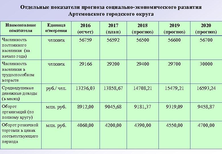 Отдельные показатели прогноза социально-экономического развития Артемовского городского округа Наименование показателя Единица измерения 2016 (отчет)
