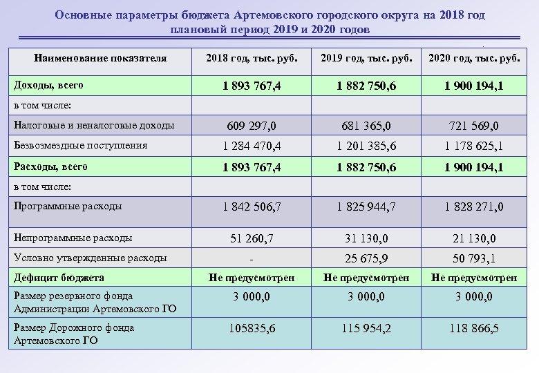 Основные параметры бюджета Артемовского городского округа на 2018 год плановый период 2019 и 2020