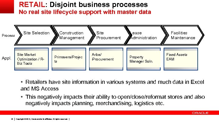 RETAIL: Disjoint business processes No real site lifecycle support with master data Process Appl.