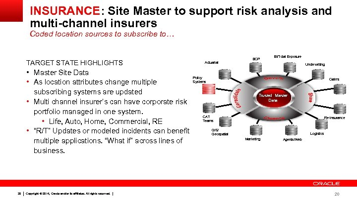 INSURANCE: Site Master to support risk analysis and multi-channel insurers Coded location sources to