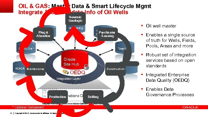 OIL & GAS: Master Data & Smart Lifecycle Mgmt Integrate & Consolidate Info of