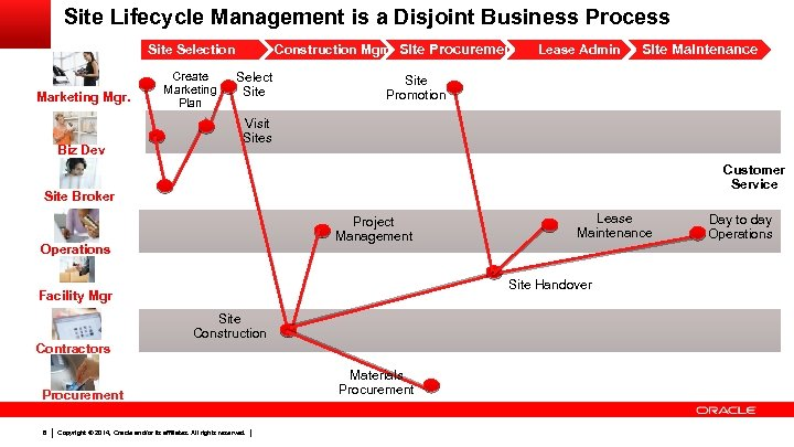 Site Lifecycle Management is a Disjoint Business Process Construction Mgmt. Site Procurement Site Selection