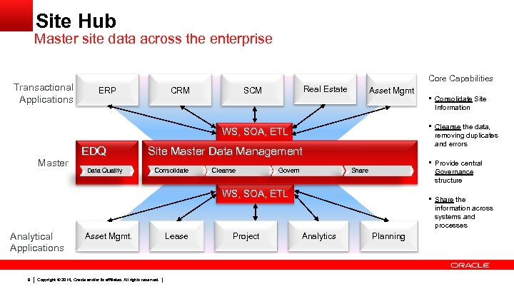 Site Hub Master site data across the enterprise Transactional Applications Core Capabilities ERP CRM