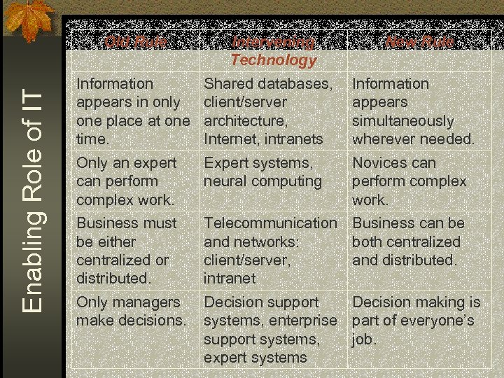 Enabling Role of IT Old Rule Intervening Technology New Rule Information appears in only