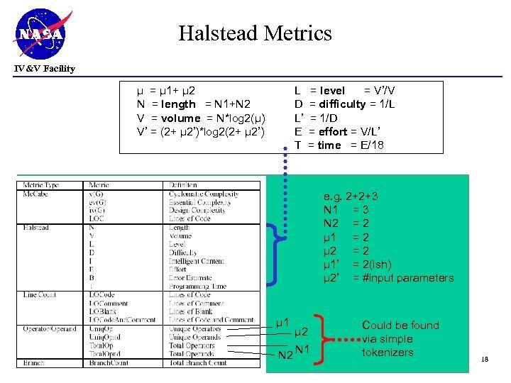 Halstead Metrics IV&V Facility µ = µ 1+ µ 2 N = length =