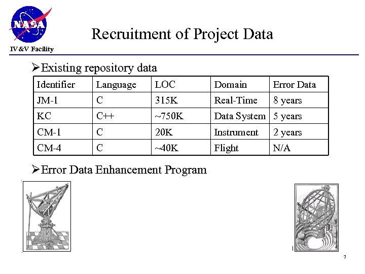 Recruitment of Project Data IV&V Facility ØExisting repository data Identifier Language LOC Domain Error