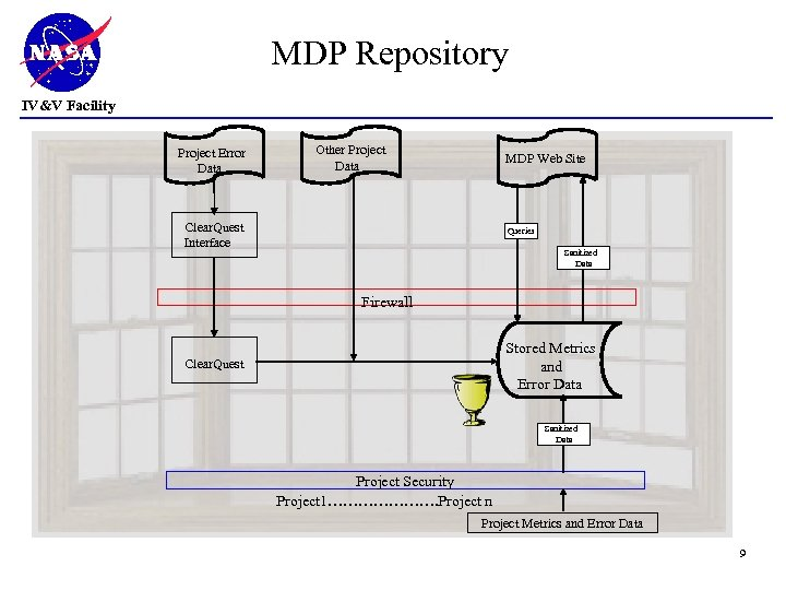 MDP Repository IV&V Facility Other Project Data Project Error Data MDP Web Site Clear.
