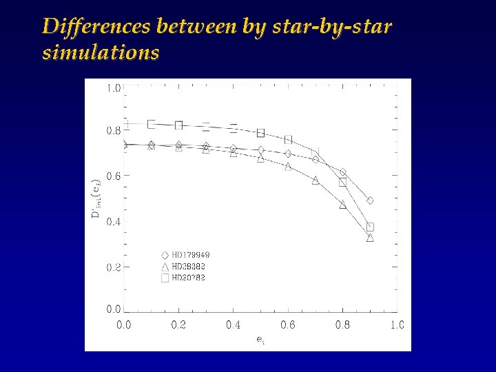 Differences between by star-by-star simulations