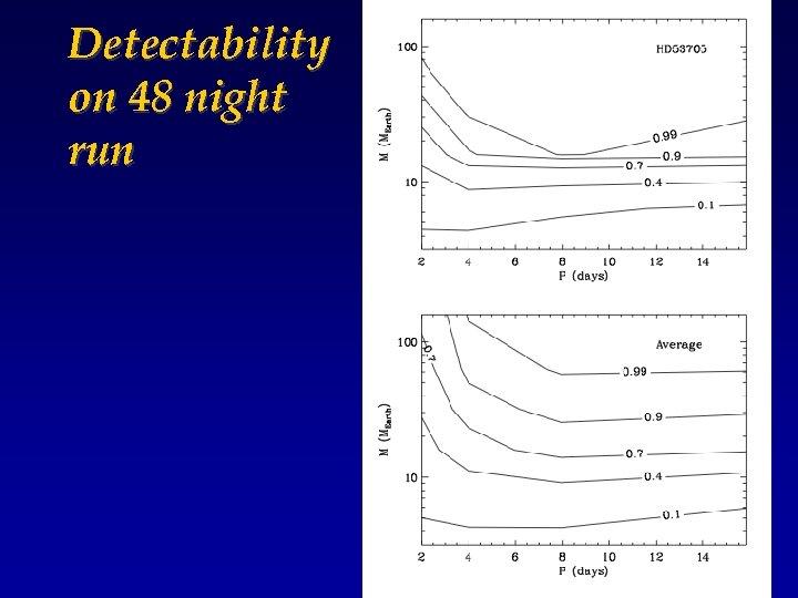 Detectability on 48 night run