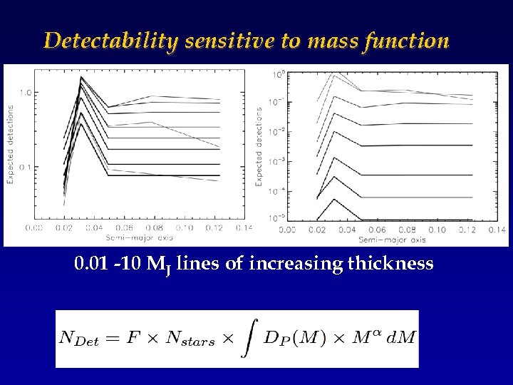 Detectability sensitive to mass function 0. 01 -10 MJ lines of increasing thickness