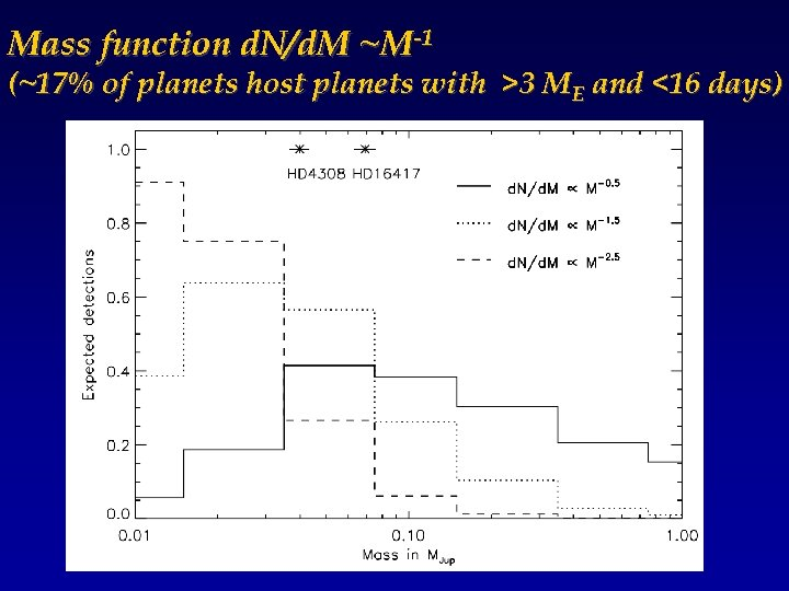 Mass function d. N/d. M ~M-1 (~17% of planets host planets with >3 ME