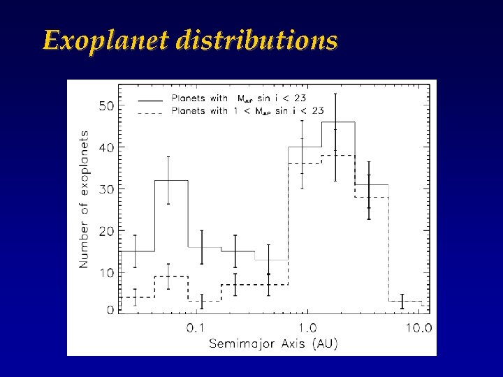 Exoplanet distributions