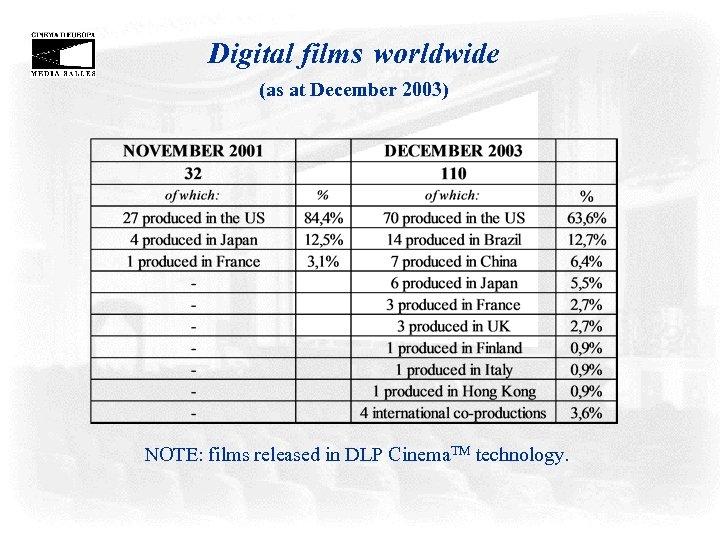 Digital films worldwide (as at December 2003) NOTE: films released in DLP Cinema. TM