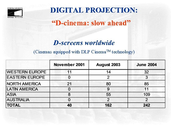 "DIGITAL PROJECTION: ""D-cinema: slow ahead"" D-screens worldwide (Cinemas equipped with DLP Cinema. TM technology)"