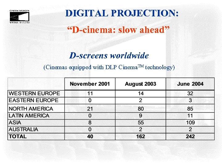 "DIGITAL PROJECTION: ""D-cinema: slow ahead"" D-screens worldwide (Cinemas equipped with DLP Cinema. TM technology)"