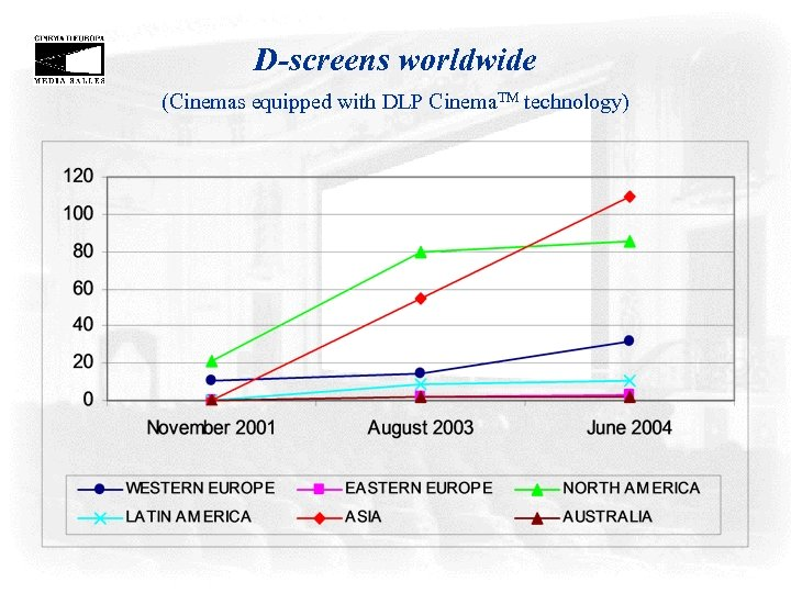 D-screens worldwide (Cinemas equipped with DLP Cinema. TM technology)
