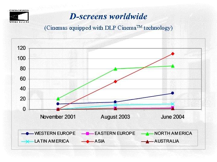 D-screens worldwide (Cinemas equipped with DLP Cinema. TM technology)
