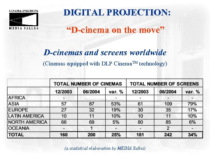 "DIGITAL PROJECTION: ""D-cinema on the move"" D-cinemas and screens worldwide (Cinemas equipped with DLP"
