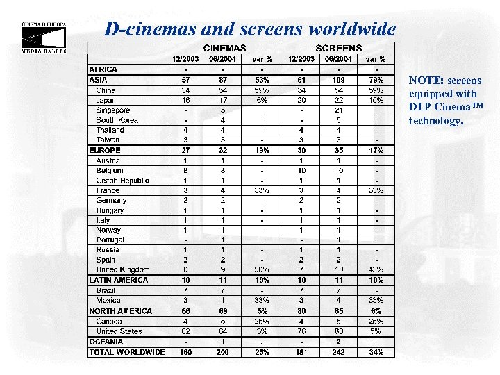 D-cinemas and screens worldwide NOTE: screens equipped with DLP Cinema. TM technology.