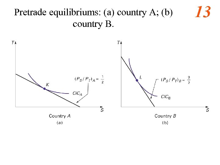 Pretrade equilibriums: (a) country A; (b) country B. 13