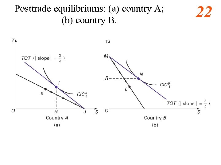 Posttrade equilibriums: (a) country A; (b) country B. 22