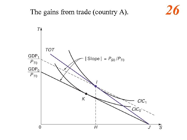 The gains from trade (country A). 26